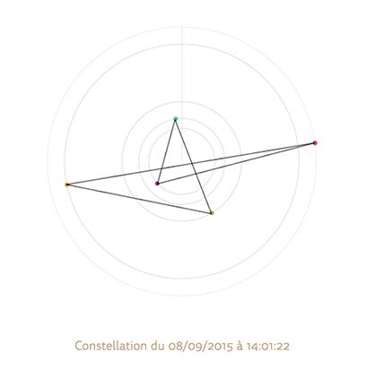 boussole et constellation temporelle, jayce salez, 2